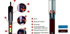 Фото устройства двухтрубного амортизатора, 555.tomauto.ru