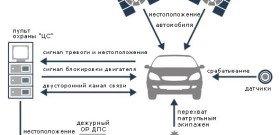 Фото схемы работы GSM автосигнализации, realxenon.ru