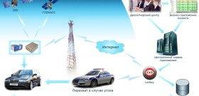 Фото схемы работы спутниковой GSM сигнализации, lockey.ru