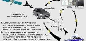На фото - процесс работы спутниковой GSM сигнализации, car-monitoring.ru
