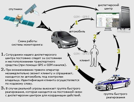 Фото схемы работы спутниковой