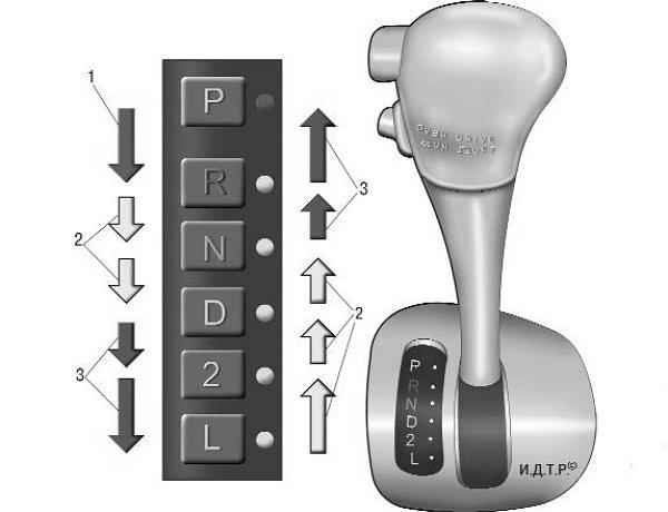 Как прогревать автоматическую коробку передач