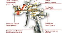 Фото устройства краскопульта для автомобиля, pokrasymavto.ru
