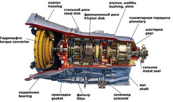 Фото устройства автоматической коробки передач, atransmission.ru