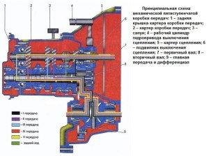На фото - устройство механической коробки передач, fusionclub.ru