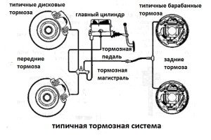 Фото устройства тормозной системы автомобиля, blogautolive.ru