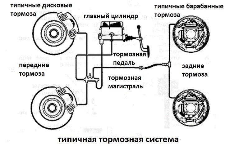 Фото устройства тормозной системы автомобиля