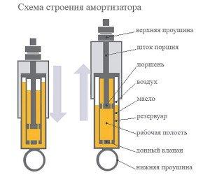 На фото - схема строения амортизатора, offroadclub.ru