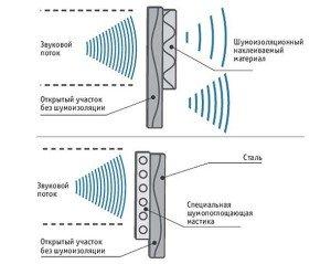 На фото - как работает автомобильная шумоизоляция, dpgo.ru