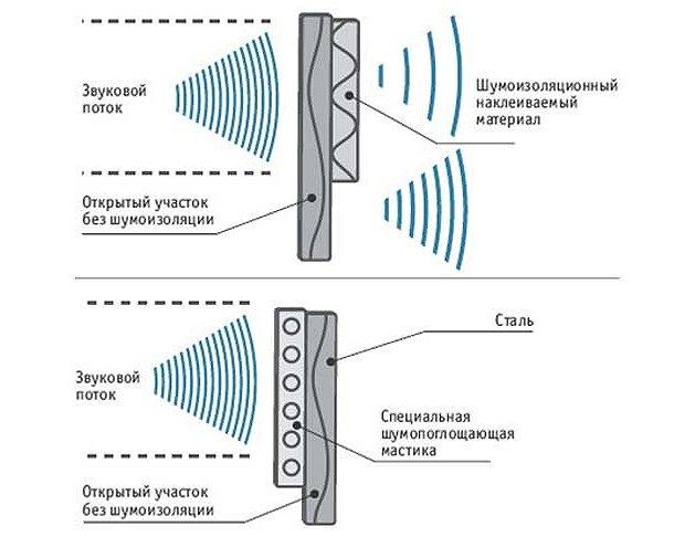 На фото - как работает автомобильная шумоизоляция