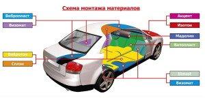 На фото - схема монтажа материалов для шумоизоляции разных зон автомобиля, parkinghelp.by