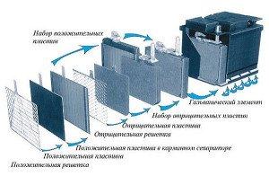 Фото устройства автомобильного аккумулятора, sunnyclub.ru