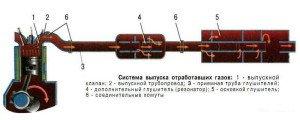 Фото устройства выхлопной системы автомобиля, autoustroistvo.ru