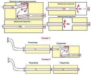 На фото - сравнение обычной и прямоточной выхлопной системы авто, лада2111.рф
