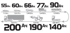 Фото электрической (номинальной) ёмкости различных автомобильных аккумуляторов в А/ч, aktex.ru