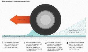 Фото причин аквапланирования, static4.aif.ru
