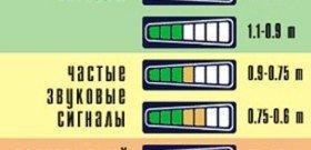 На фото - схема правильной работы парктроника, lentai.ru