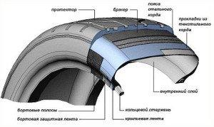 Фото строения автомобильной шины, tyre-pv.ru