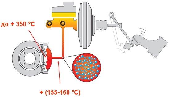 Фото роли тормозной жидкости в автомобиле