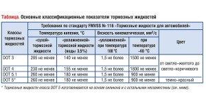 На фото - классы тормозных жидкостей по традиционному применению, wiki.zr.ru