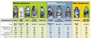 Фото сравнительных характеристик тормозных жидкостей, avtoto.com.ua