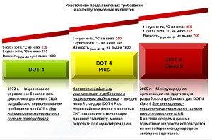 На фото - международные стандарты тормозных жидкостей, t-s.ru