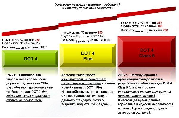 На фото - международные стандарты тормозных жидкостей