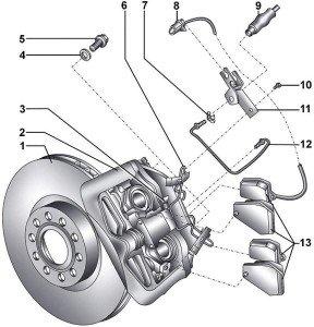 На фото - устройство тормозной дисковой системы авто, manual.countryauto.ru