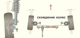Фото развала и схождения колес автомобиля, autolikbez.info