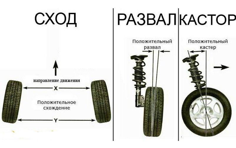 Развал схождения колес 24