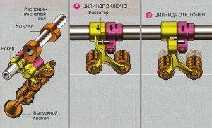 Фото отключения цилиндров, zero-100.ru