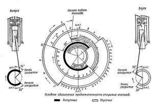Фото схемы фаз газораспределения, pomogala.ru