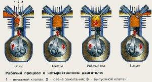 Фото порядка работы цилиндров 4-хтактного двигателя, avtopub.com