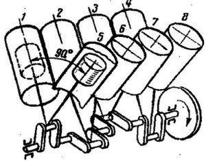 На фото - порядок работы 8 цилиндрового двигателя, военная-энциклопедия.рф