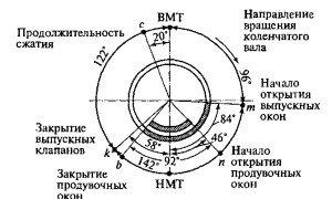 На фото - схема клапанно-щелевой продувки цилиндров, dieselloc.ru