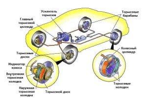 Фото устройства тормозной системы автомобиля, auto.tut.by