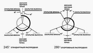 Фото схемы отличий стандартного распредвала от спортивного, tuningsport.ru