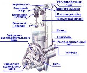На фото - газораспределительный механизм, avtonov.info