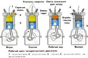 Фото рабочего цикла двигателя, 1pdd.ru