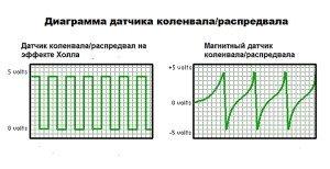Фото схемы действия магнитного датчика коленвала и датчика Холла, blogautolive.ru