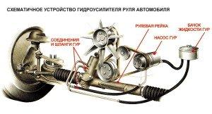 Фото устройства гидроусилителя руля, g-d-r.ru