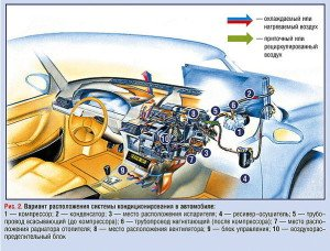 Фото расположения системы кондиционирования автомобиля, wiki.zr.ru