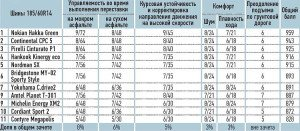 На фото - тестирование летних шин автомобиля, news.colesa.ru