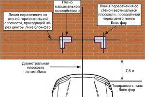 Фото правильной регулировки фар, mytyper.ru