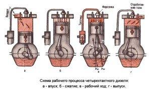 Фото схемы принципа работы дизельного двигателя авто, diesel-ural.ru