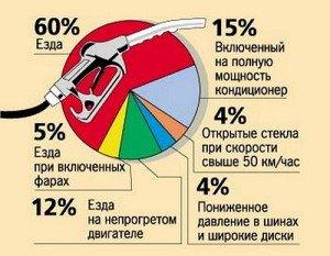 На фото - схема расхода топлива автомобиля при движении, fart2011.ru