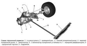 На фото - схема устройства торсионной подвески авто, autoustroistvo.ru