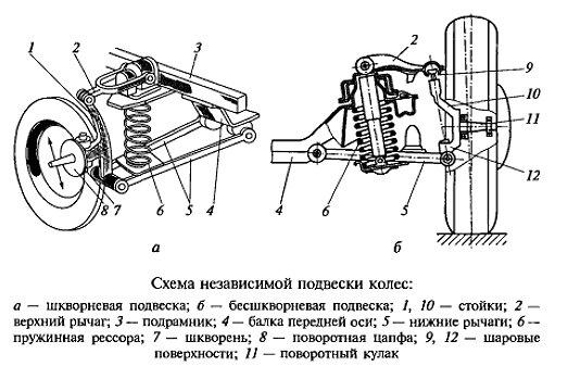 Устройство и схема авто
