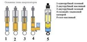 На фото - основные типы амортизаторов, svpressa.ru