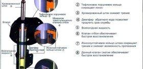 На фото - конструкция амортизатора, 555.tomauto.ru